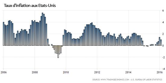 Le retour de l'inflation ?  Par Simone Wapler