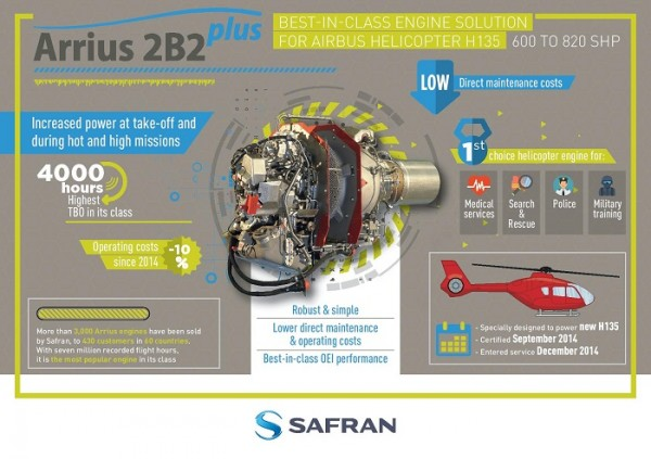 Safran célèbre les 20 ans du H135 d'Airbus Helicopters