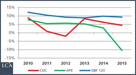 EDF, Areva et Cie… Les ravages de l'Etat-actionnaire  Par Etienne Henri