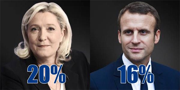 Présidentielle 1er tour :  Le Pen toujours devant au dernier pointage